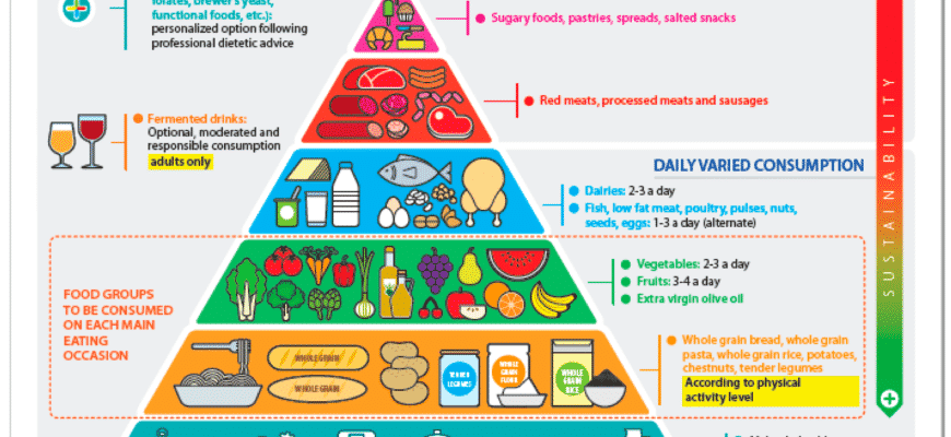a-healthy-eating-pattern-emphasizes-all-of-the-following-except-2